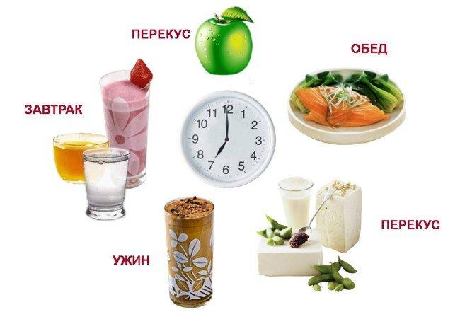 Здоровая диета для похудения на неделю