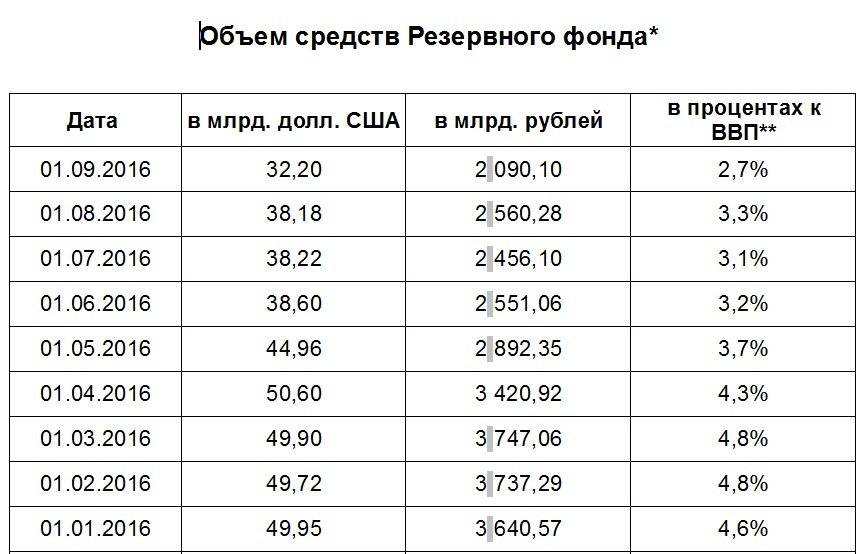 rezervnyj-fond
