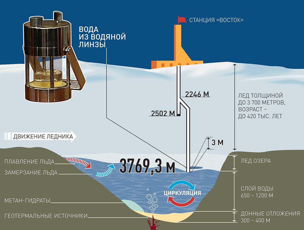 Ozero-Vostok-Antarktida