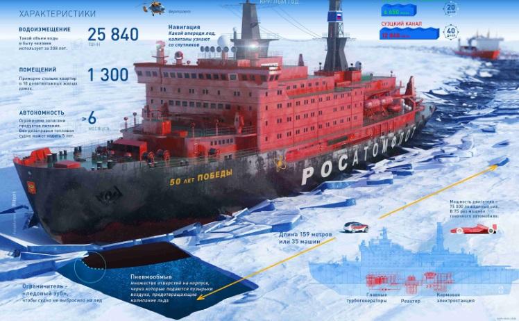 Технические характеристики атомного ледокола «50 лет Победы». Взято с сайта «Росатом»